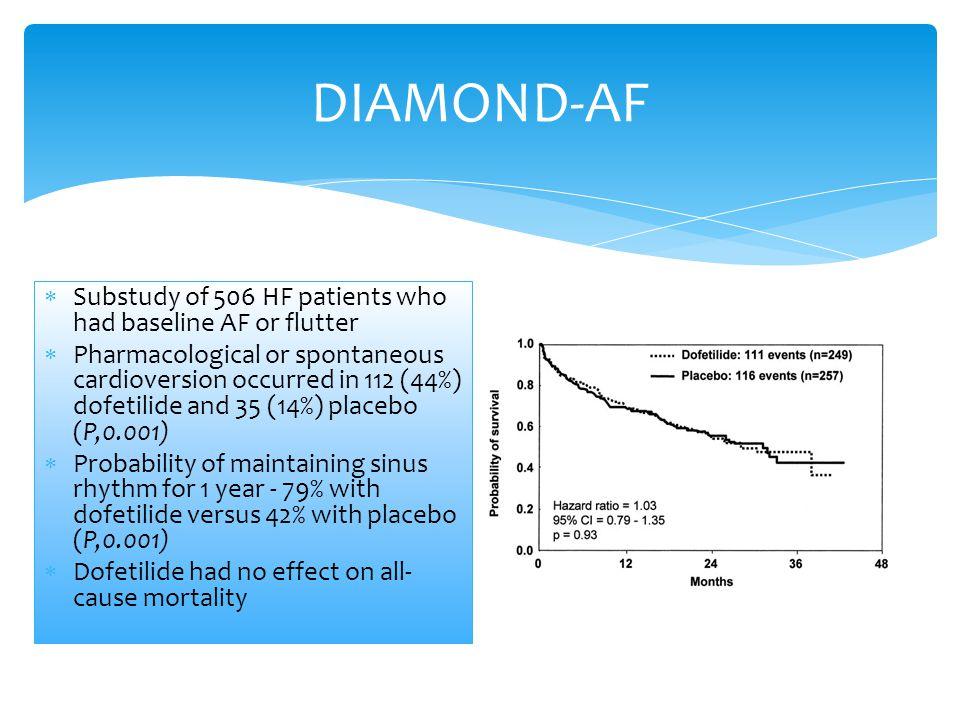 DIAMOND-AF Substudy of 506 HF patients who had baseline AF or flutter