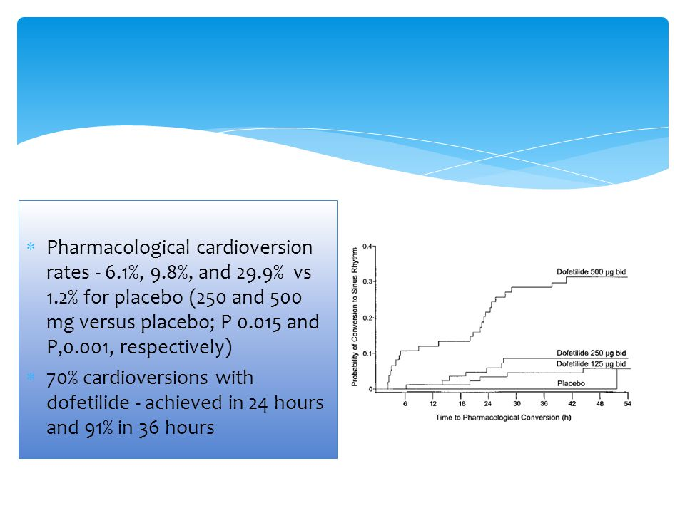 Pharmacological cardioversion rates - 6. 1%, 9. 8%, and 29. 9% vs 1