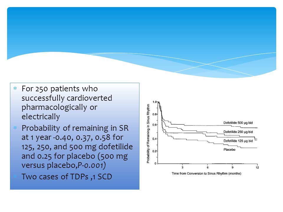 For 250 patients who successfully cardioverted pharmacologically or electrically