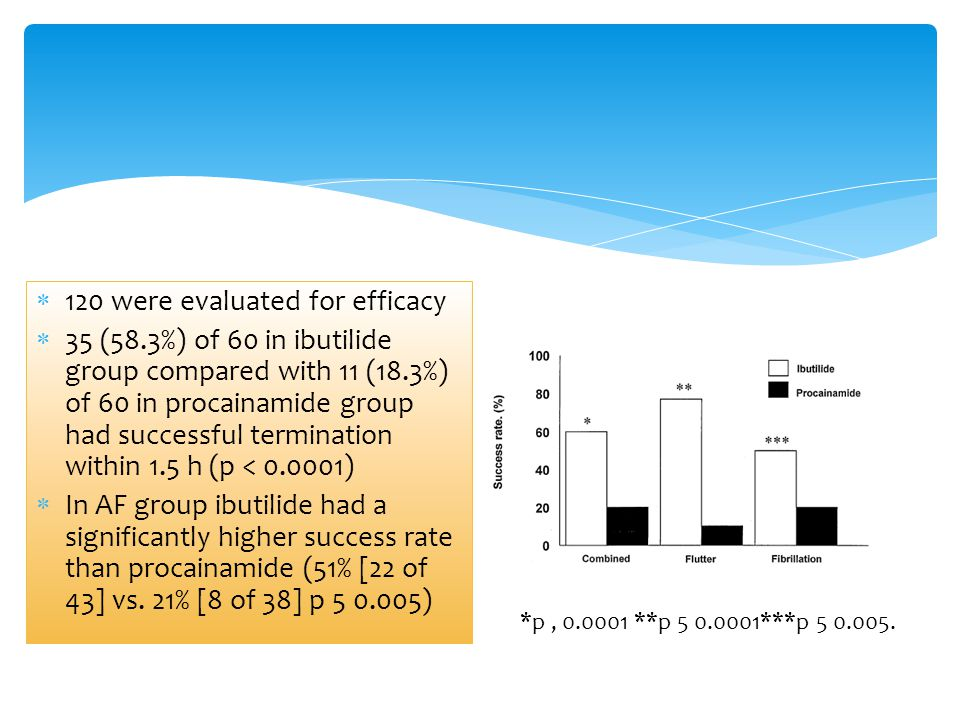 120 were evaluated for efficacy