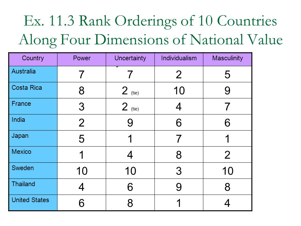 Ex. 11.3 Rank Orderings of 10 Countries Along Four Dimensions of National Value Systems (adapted)