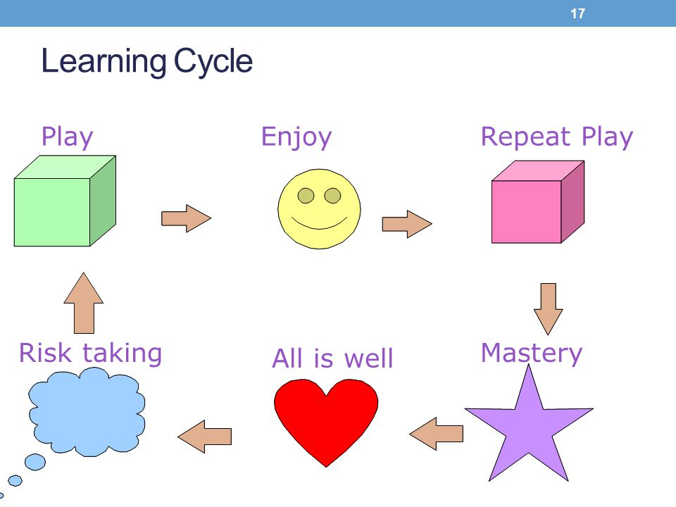 Learning Cycle Play Enjoy Repeat Play Risk taking Mastery All is well