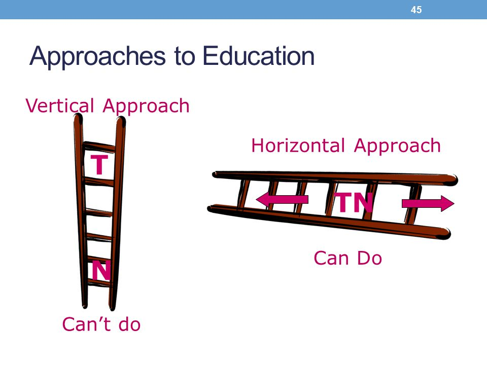 Approaches to Education