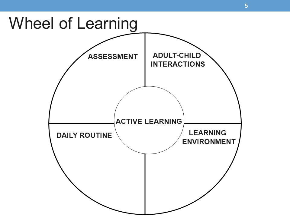 Wheel of Learning ADULT-CHILD ASSESSMENT INTERACTIONS ACTIVE LEARNING