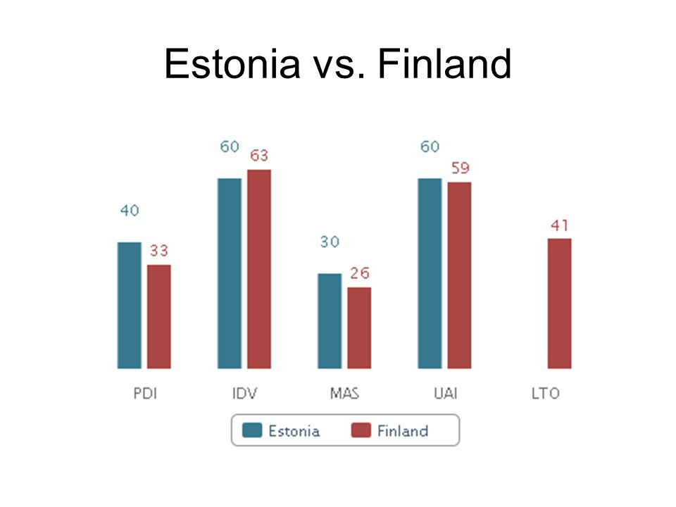 Estonia vs. Finland