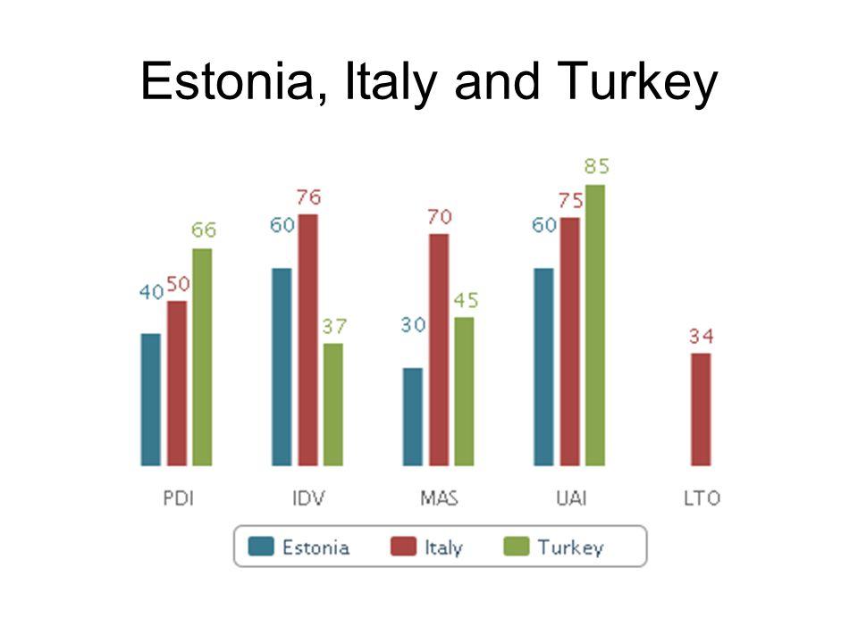 Estonia, Italy and Turkey