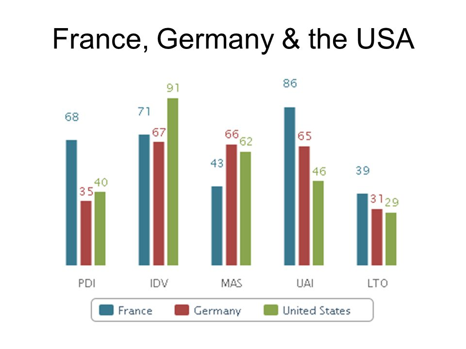 France, Germany & the USA