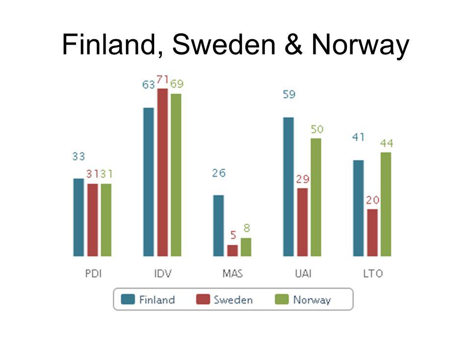 Finland, Sweden & Norway