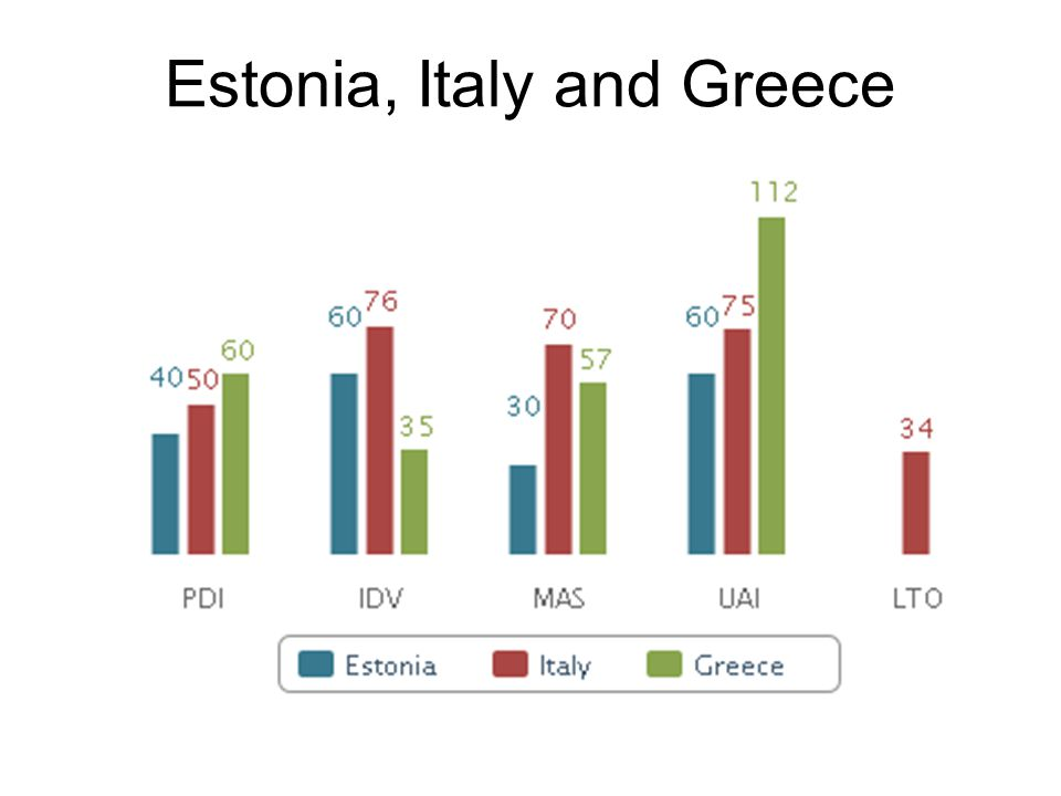 Estonia, Italy and Greece