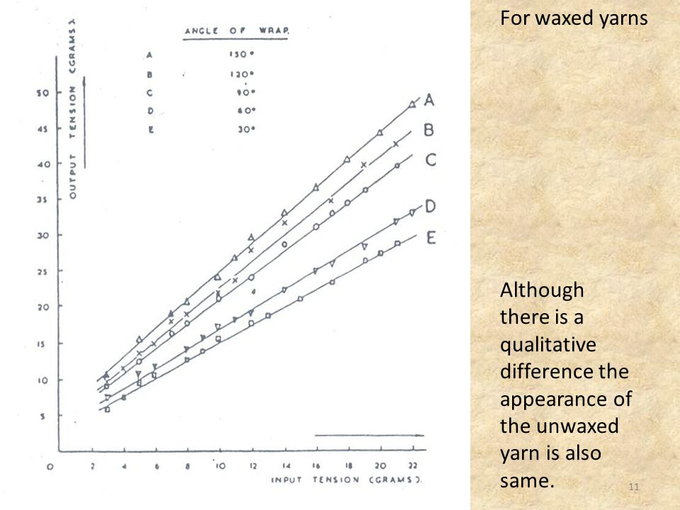 For waxed yarns Although there is a qualitative difference the appearance of the unwaxed yarn is also same.