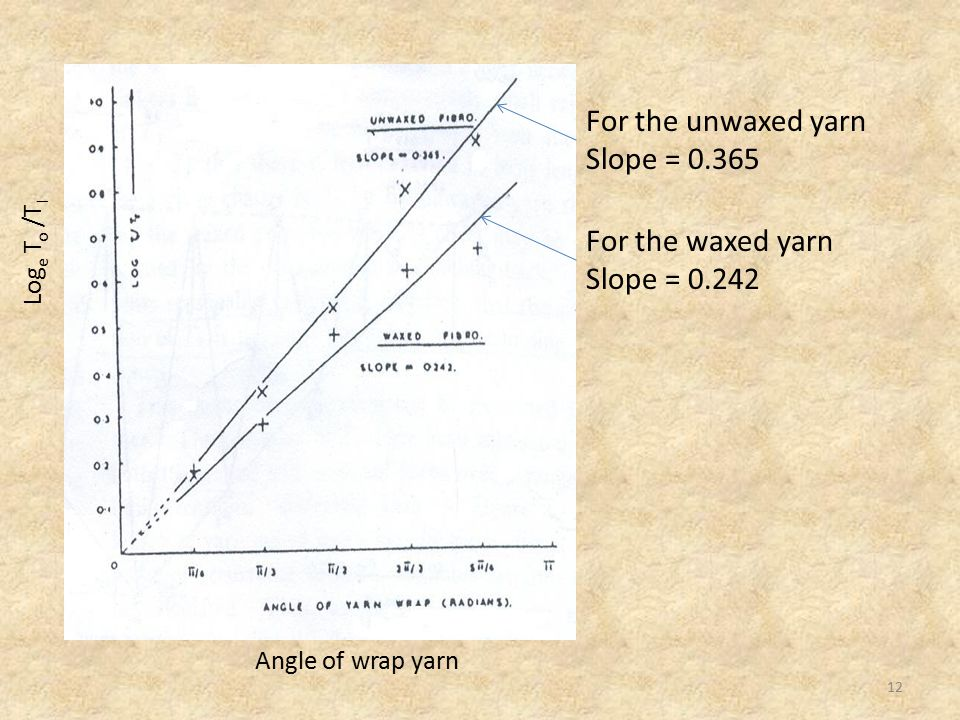 For the unwaxed yarn Slope = 0.365 For the waxed yarn Slope = 0.242