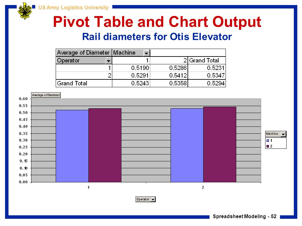 Pivot Table and Chart Output Rail diameters for Otis Elevator