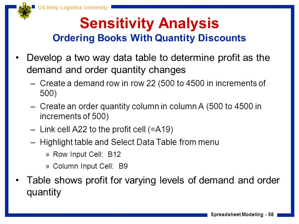 Sensitivity Analysis Ordering Books With Quantity Discounts