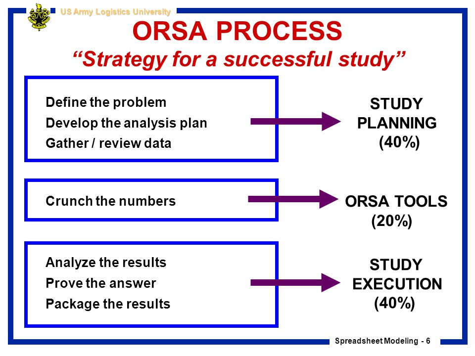 ORSA PROCESS Strategy for a successful study