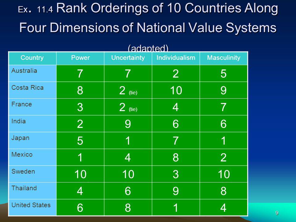 Ex. 11.4 Rank Orderings of 10 Countries Along Four Dimensions of National Value Systems (adapted)