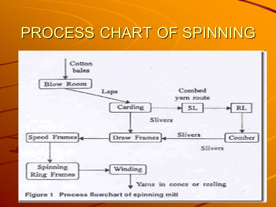 PROCESS CHART OF SPINNING