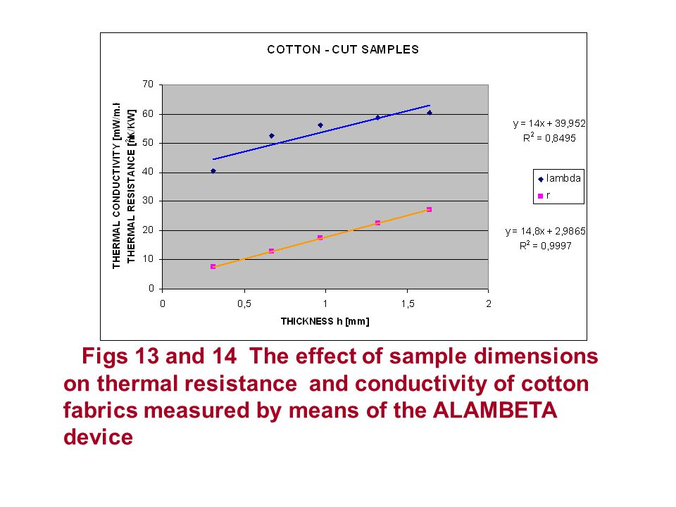 Figs 13 and 14 The effect of sample dimensions on thermal resistance and conductivity of cotton fabrics measured by means of the ALAMBETA device