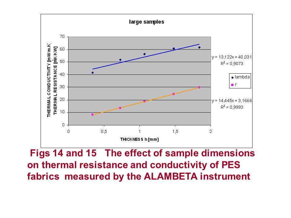 Figs 14 and 15 The effect of sample dimensions on thermal resistance and conductivity of PES fabrics measured by the ALAMBETA instrument