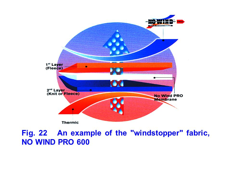 Fig. 22 An example of the windstopper fabric, NO WIND PRO 600