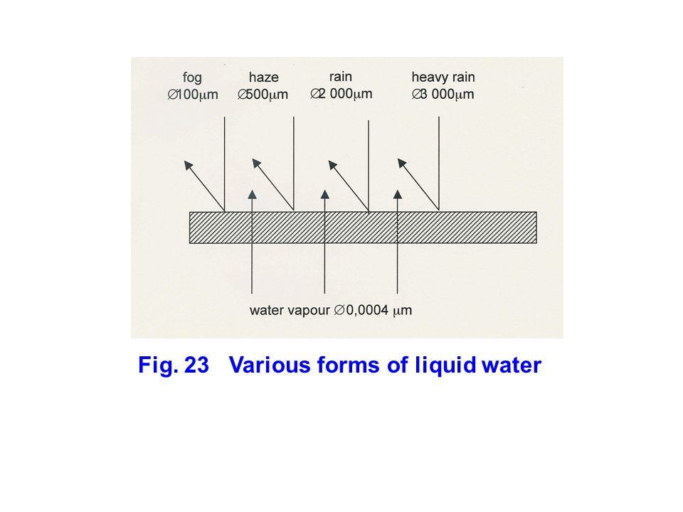 Fig. 23 Various forms of liquid water