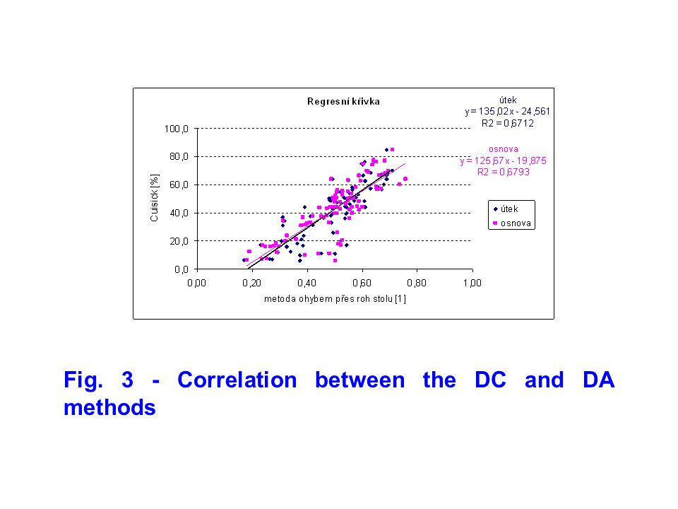 Fig. 3 - Correlation between the DC and DA methods