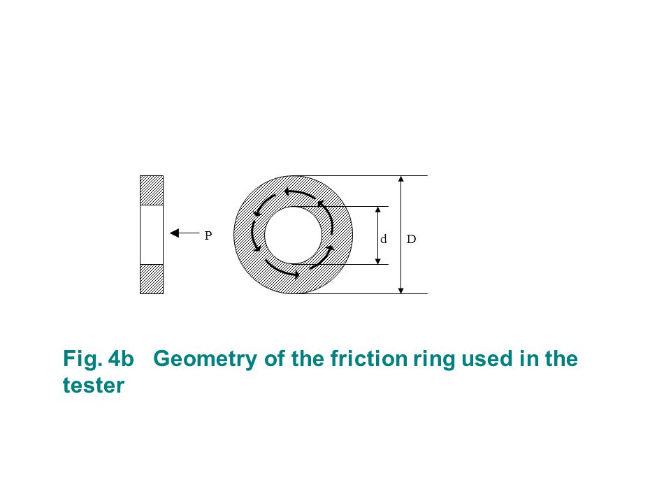 Fig. 4b Geometry of the friction ring used in the tester