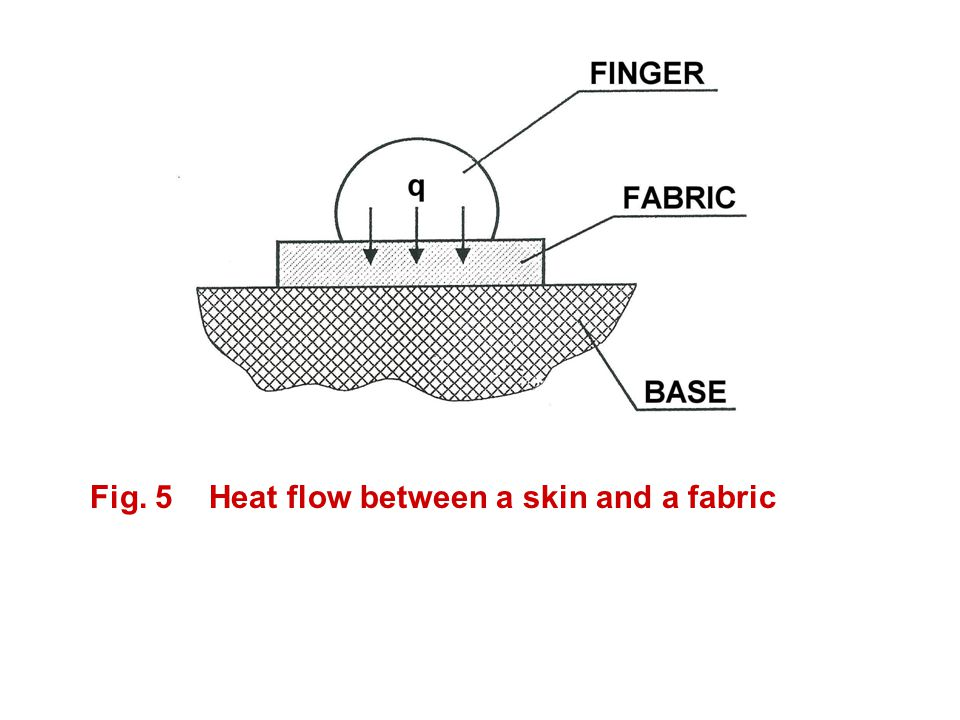 Fig. 5 Heat flow between a skin and a fabric