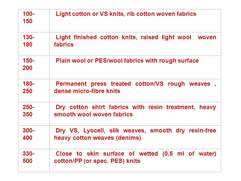 100-150 Light cotton or VS knits, rib cotton woven fabrics. 130-180. Light finished cotton knits, raised light wool woven fabrics.