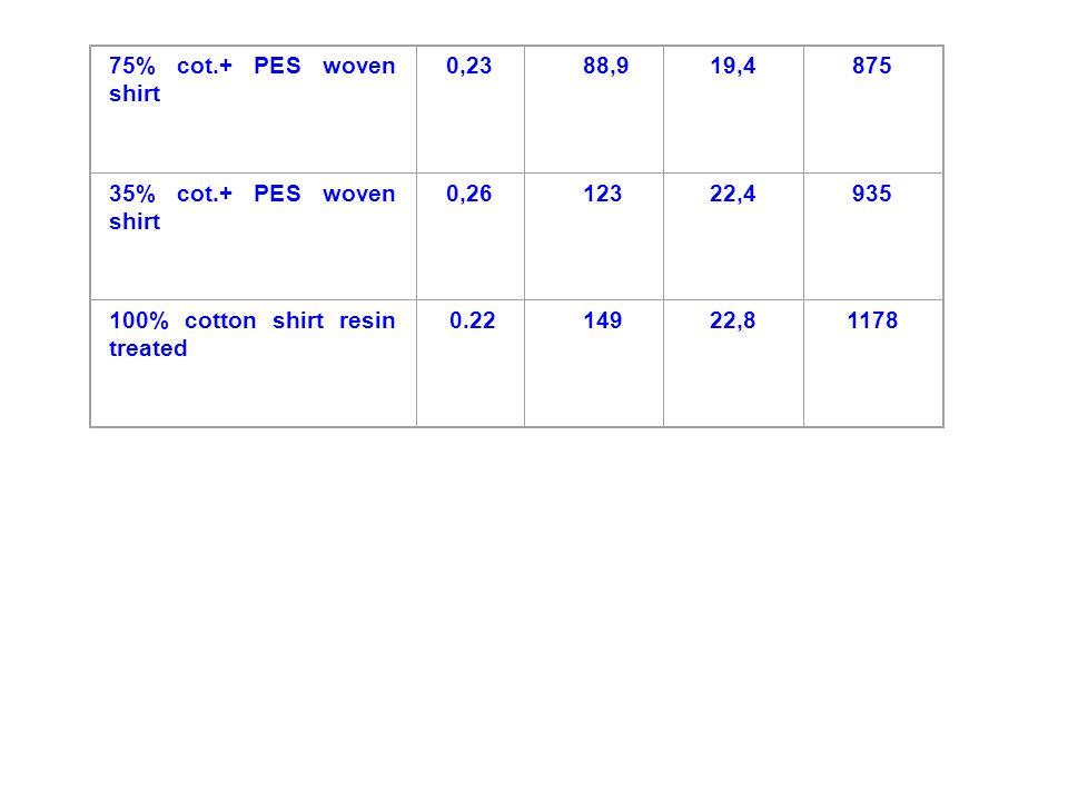 75% cot.+ PES woven shirt 0,23. 88,9. 19,4. 875. 35% cot.+ PES woven shirt. 0,26. 123. 22,4.