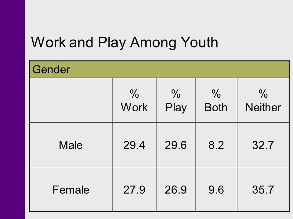 Work and Play Among Youth