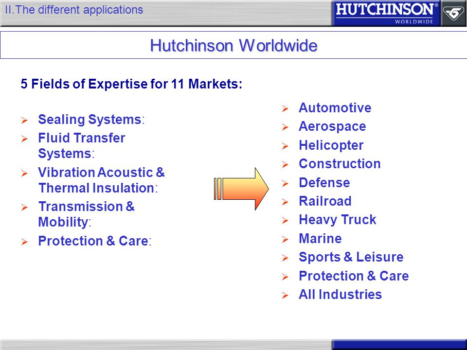 Hutchinson Worldwide 5 Fields of Expertise for 11 Markets: Automotive