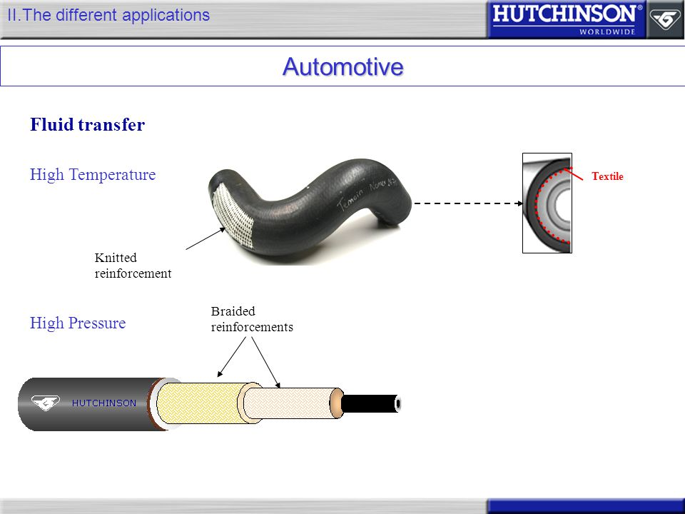 Automotive Fluid transfer II.The different applications