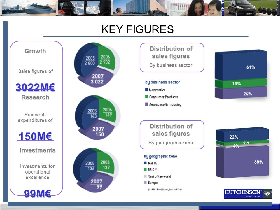 KEY FIGURES 3022M€ 150M€ 99M€ Distribution of sales figures Growth