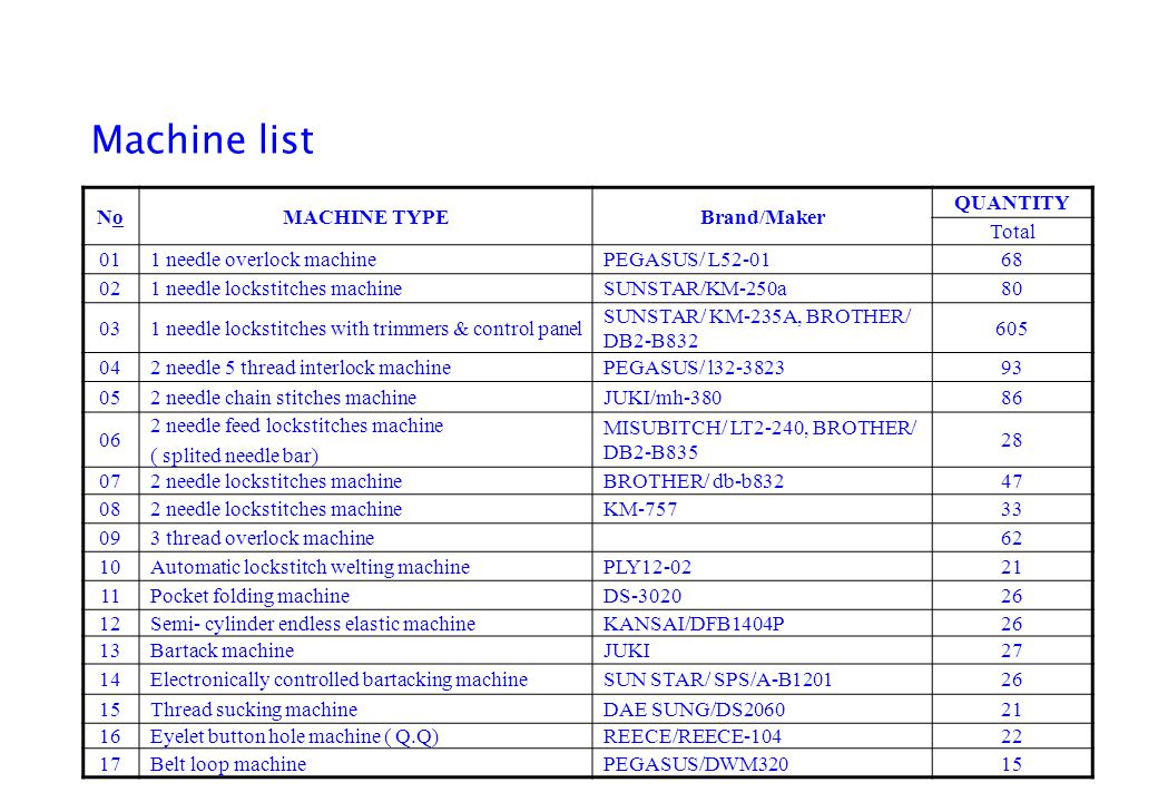 Machine list No MACHINE TYPE Brand/Maker QUANTITY Total 01