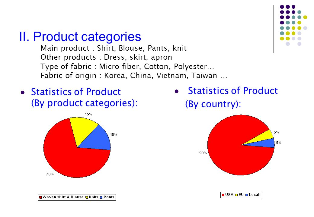 II. Product categories. Main product : Shirt, Blouse, Pants, knit