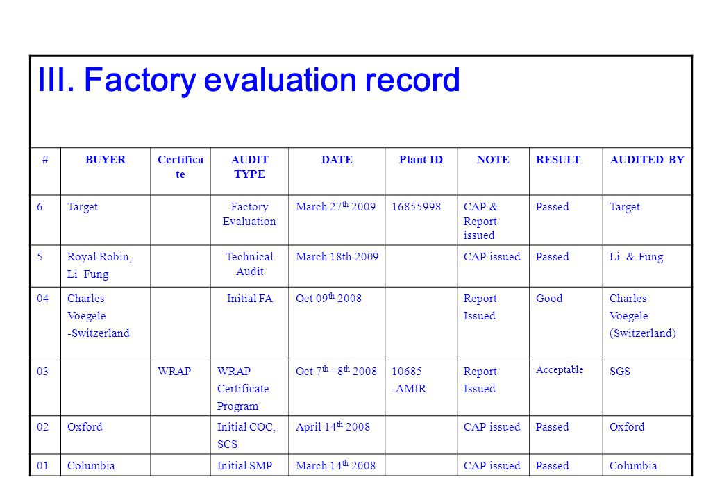 III. Factory evaluation record