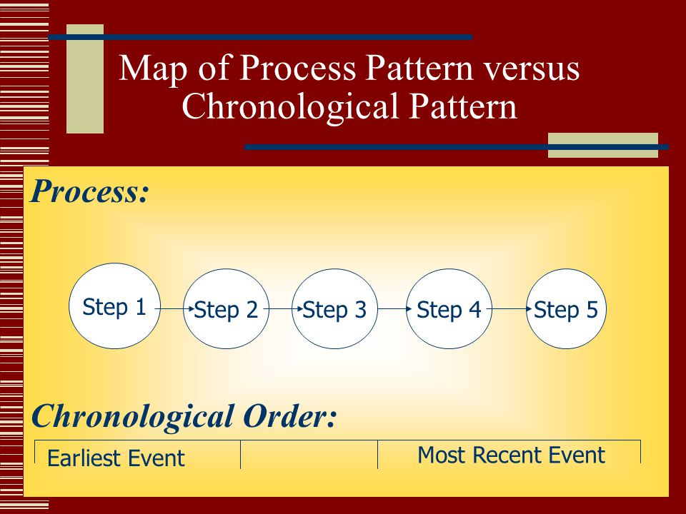 Map of Process Pattern versus Chronological Pattern