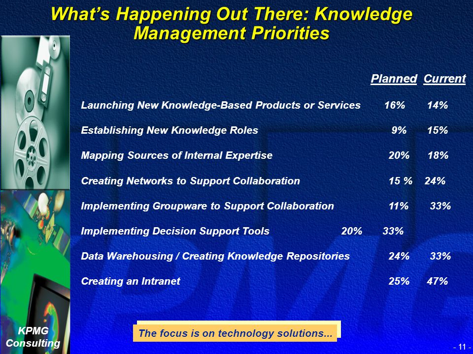 What's Happening Out There: Knowledge Management Priorities