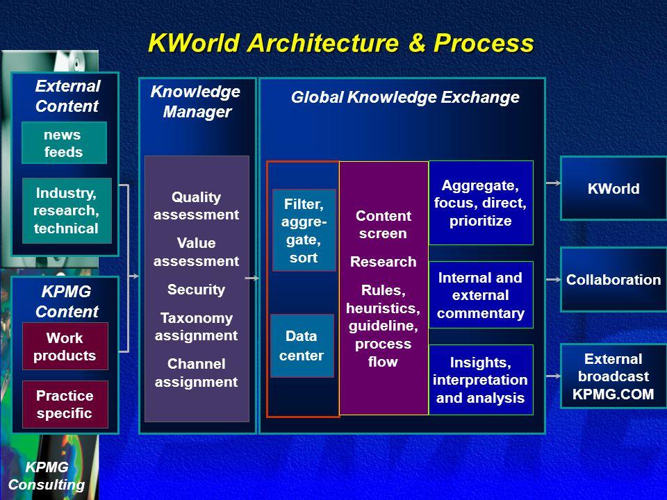 KWorld Architecture & Process