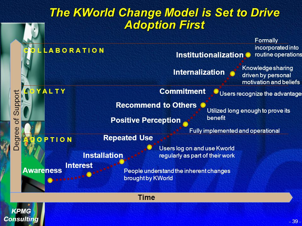 The KWorld Change Model is Set to Drive Adoption First