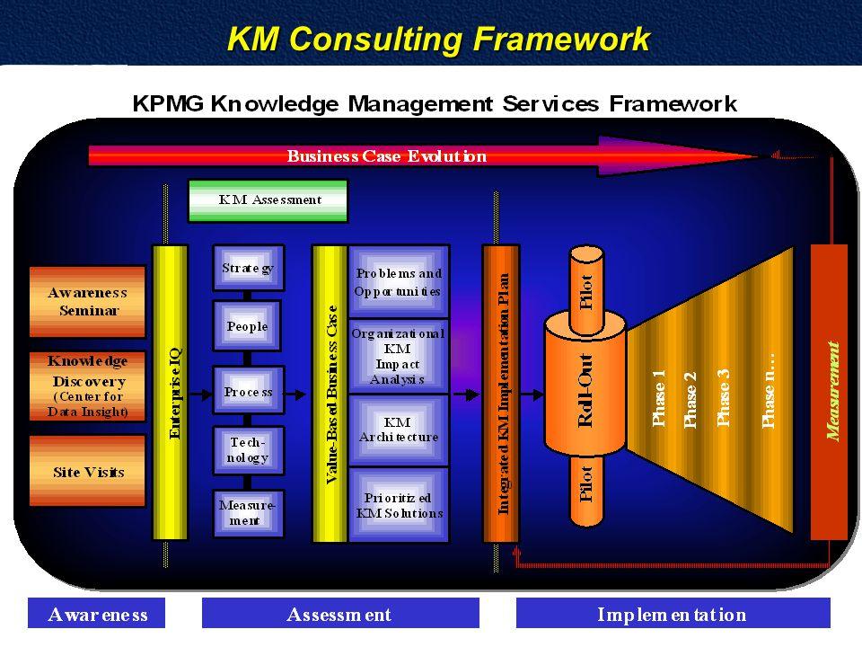 KM Consulting Framework