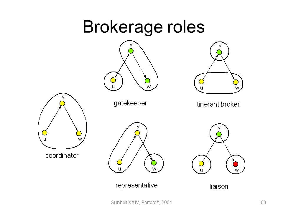 Brokerage roles Sunbelt XXIV, Portorož, 2004 63 63