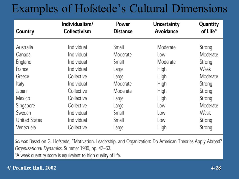 Examples of Hofstede's Cultural Dimensions
