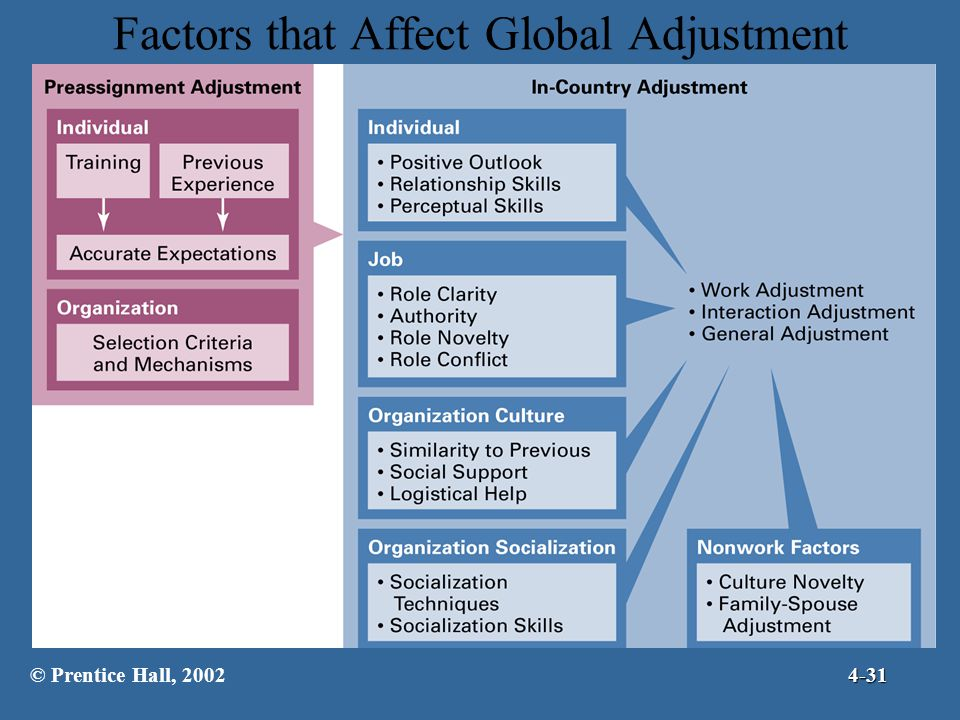 Factors that Affect Global Adjustment