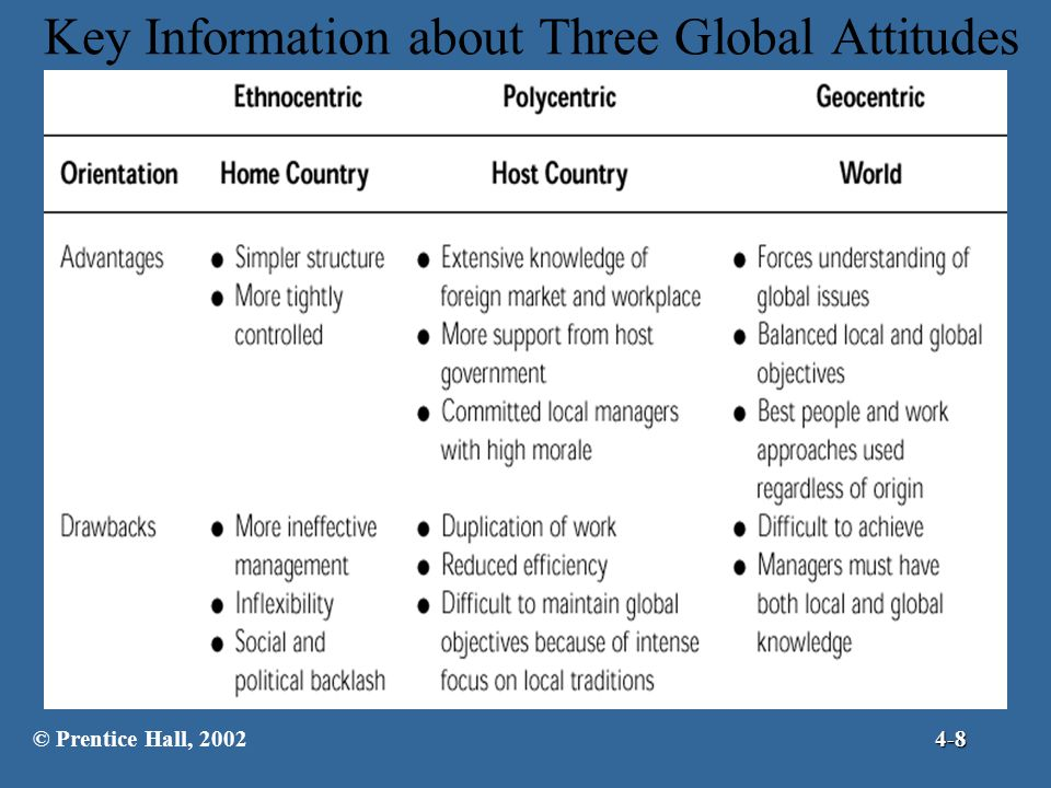 Key Information about Three Global Attitudes