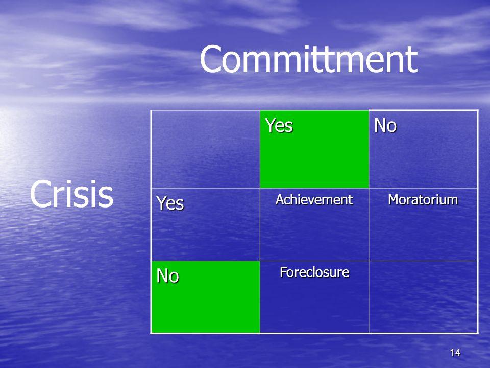 Committment Yes No Achievement Moratorium Foreclosure Crisis