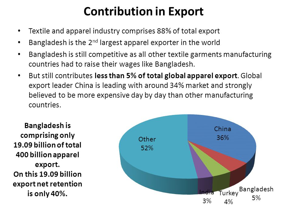 Contribution in Export
