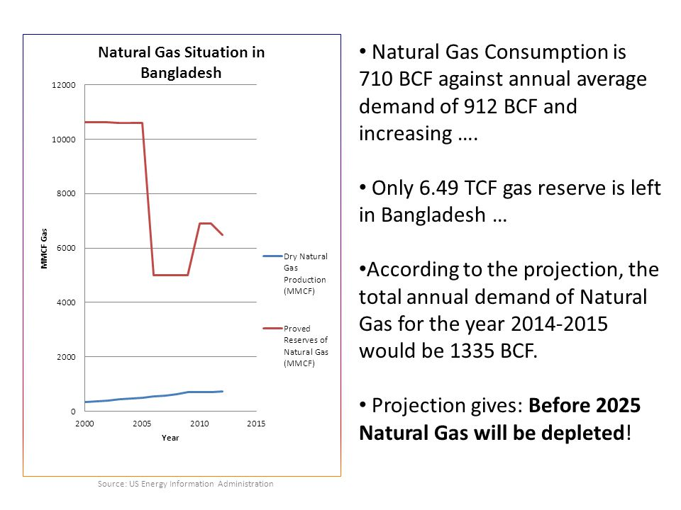 Only 6.49 TCF gas reserve is left in Bangladesh …