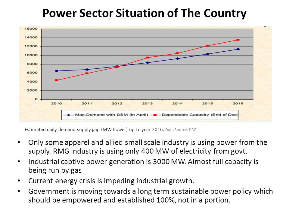 Power Sector Situation of The Country