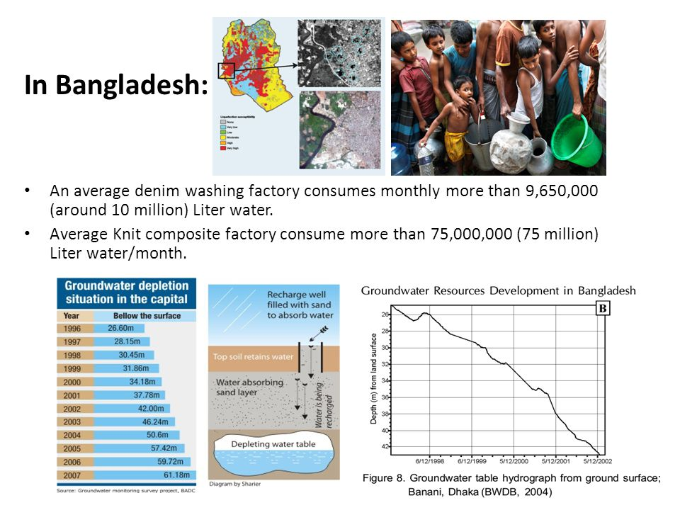 In Bangladesh: An average denim washing factory consumes monthly more than 9,650,000 (around 10 million) Liter water.